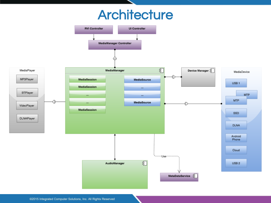 Media Manager Architecture